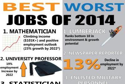 حسابداری یکی از بهترین شغلهای دنیا در سال ۲۰۱۴