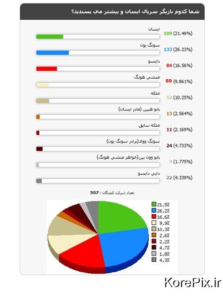 نتایج نظرسنجی سریال ایسان