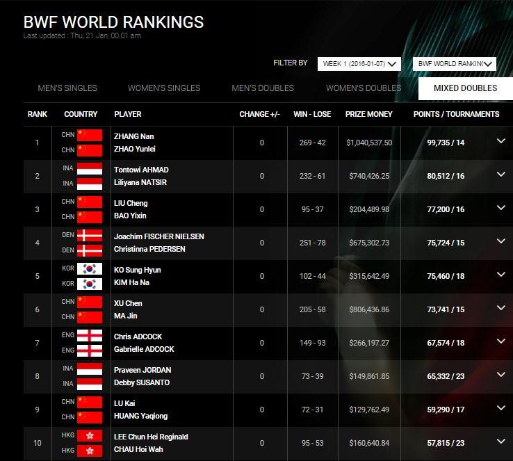 Badminton Word Ranking week 1 2016