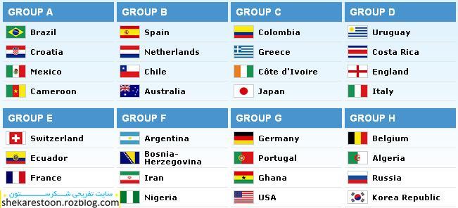 گروه بندی جام جهانی 2014 برزیل,جدول رده بندی جام جهانی با آخرین تغییرات