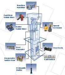 اجزای مختلف یک آسانسور در یک نگاه