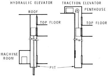 مقایبسه آسانسور کششی و هیدرولیک