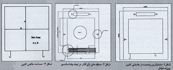 فضای مورد نیاز سیستم آسانسور
