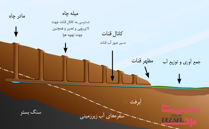 http://rozup.ir/up/dezaki/Pictures/Qanat_persian.png