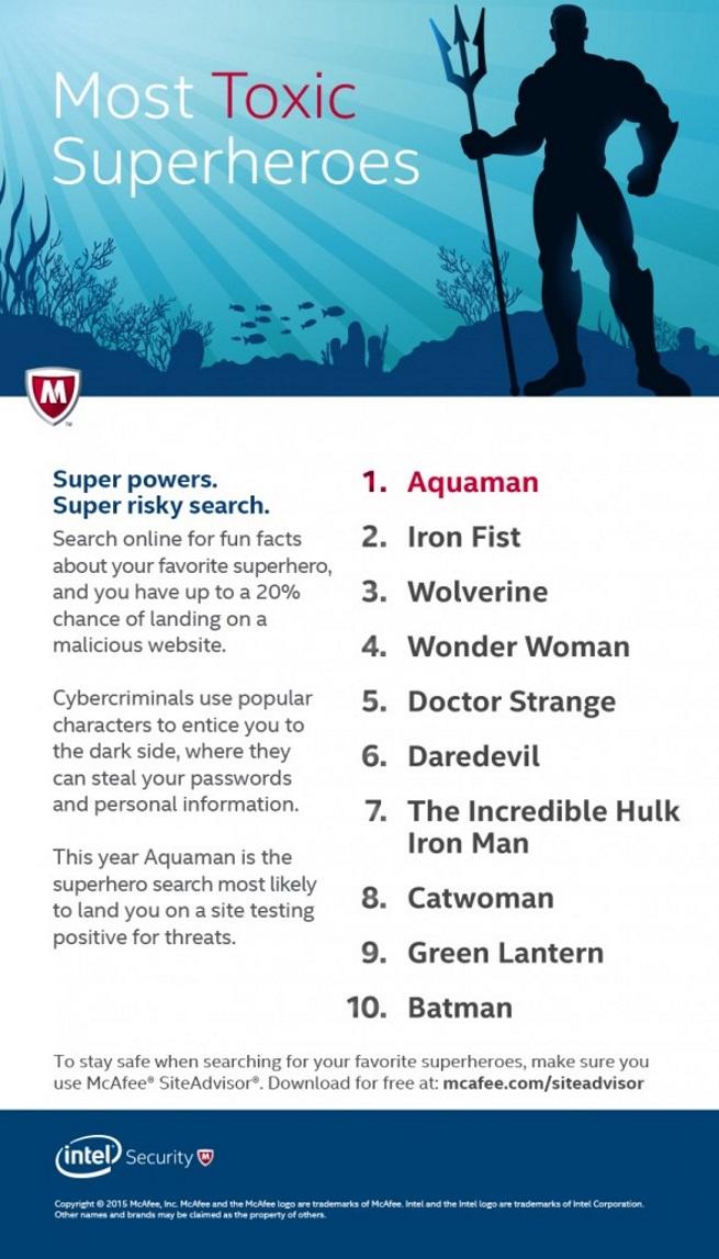 Aquaman خطرناک ترین ابر قهرمان در اینترنت معرفی شد