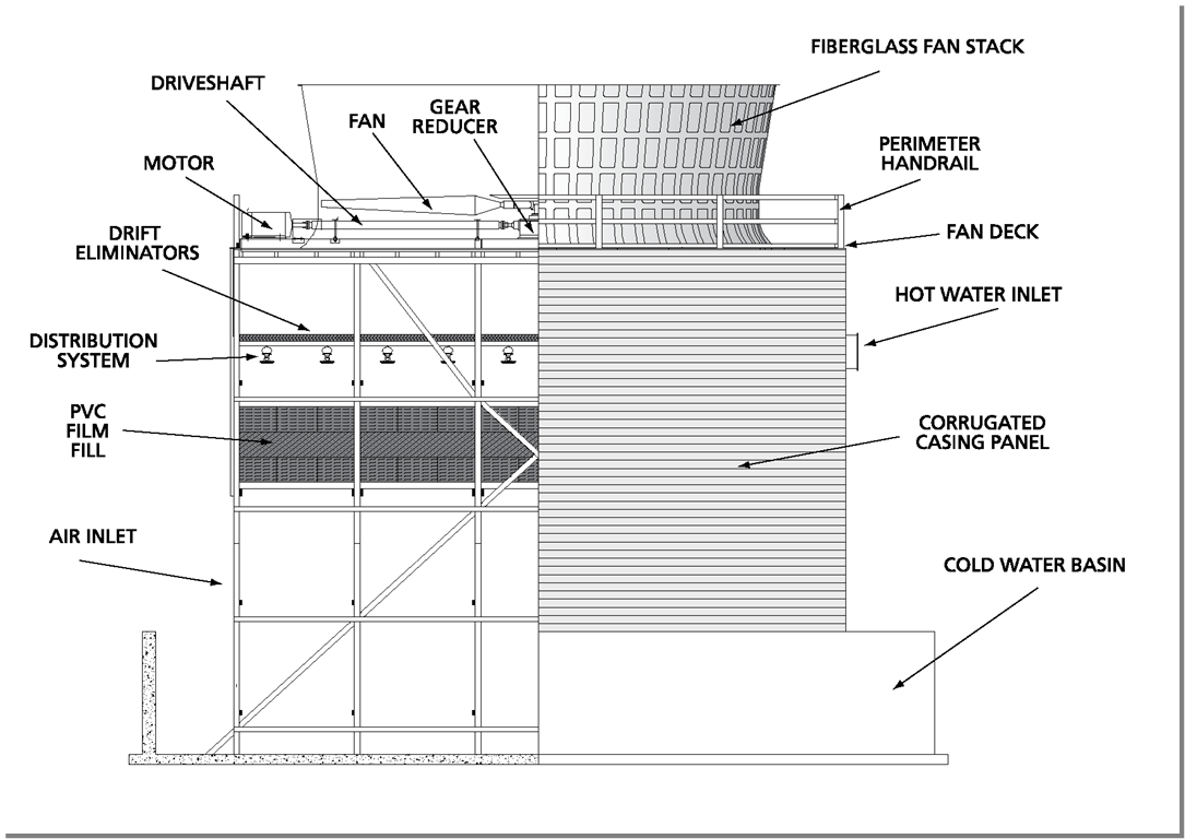 Water Tower Cooling Systems Schematics as well How HVAC Systems Work Diagram Cooling Tower likewise Geothermal Cooling System Diagram as well Plant Water Cooling Tower Diagram besides Cross Flow Cooling Tower Diagram. on hvac cooling tower diagram