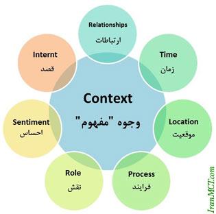 بازاریابی محتوایی - بازاریابی مفهومی Context Marketing vs. Content Marketing