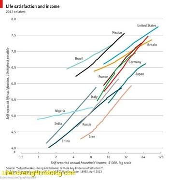درآمد بیشتر لزوما مردم را خوشحالتر نمی کند!