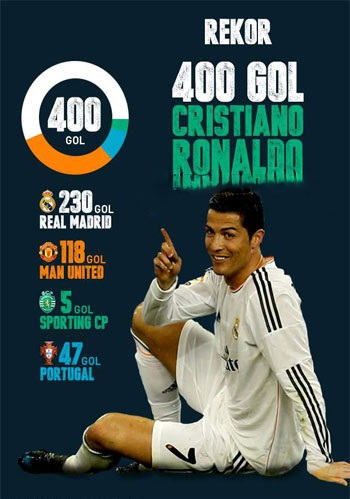 http://rozup.ir/up/narsis3/Pictures/Cristiano-Ronaldo-All-400-Goals.jpg