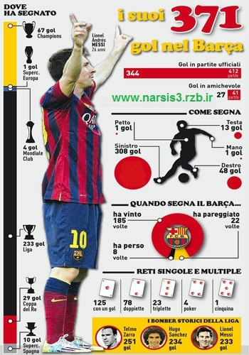 http://rozup.ir/up/narsis3/Pictures/Lionel-Messi-All-371-Goals.jpg