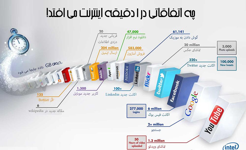 اینفوگرافیک اینترنت