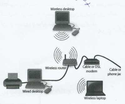 مقاله روشهای انتشار اطلاعات در شبکه های حسگر بیسیم