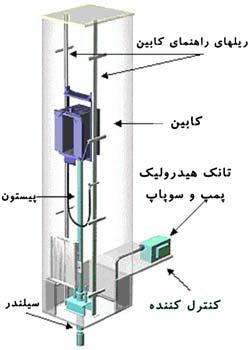 دانلود جزوه آموزش طراحی و ساخت آسانسور