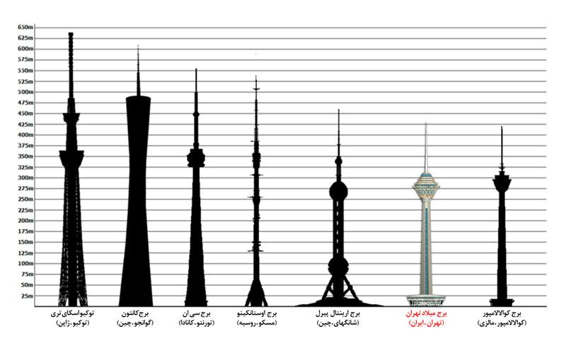 بلندترین برج های دنیا