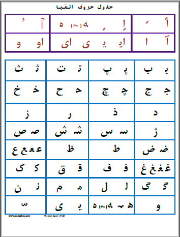 جدول صداهای حروف الفبا