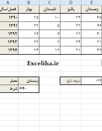تابع DSUM در اکسل - Excliha.ir