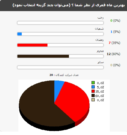 نتایج نظرسنجی - شماره پنج