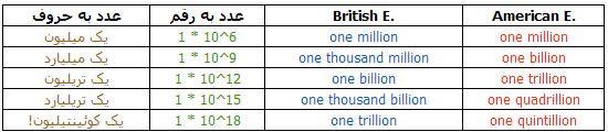 اعداد بزرگ در انگلیسی بریتانیایی و آمریکایی-انگلیسی ها
