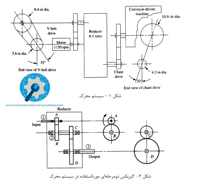 پروژه طراحی اجزا: طراحی شفت نوار نقاله (شفت های گیربکس یک سیستم)