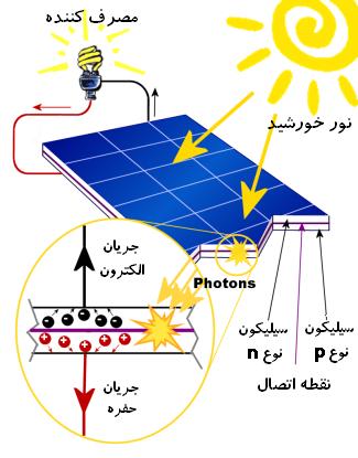 تصویر داخلی سلول خورشیدی