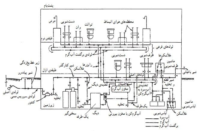 نقشه فاضلاب 42