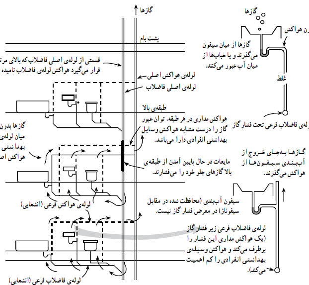 نقشه فاضلاب 5824