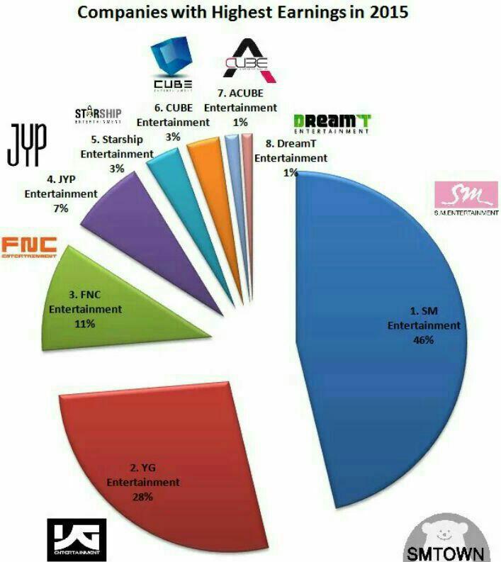 چارت درآمد سالیانه کمپانی های مختلف کره جنوبی