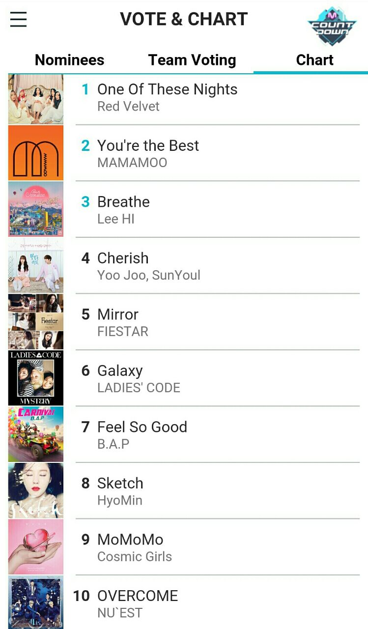 چارت 10تا آهنگ اول Mnet تا تاریخ 2016/3/20 میلادی (1395/1/1)    ✅که رتبه اول چارت همچین دور از انتظارم نبوده☺️ ب