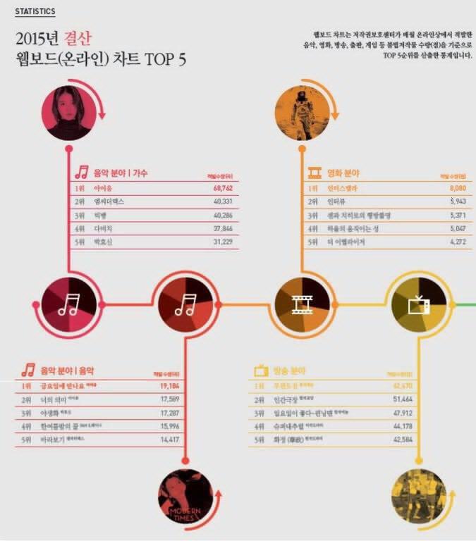 لیست آرتیست،موزیک،فیلم و برنامه های تلویزیونی که بیشترین دانلود رو در سال 2015 در کره داشتن