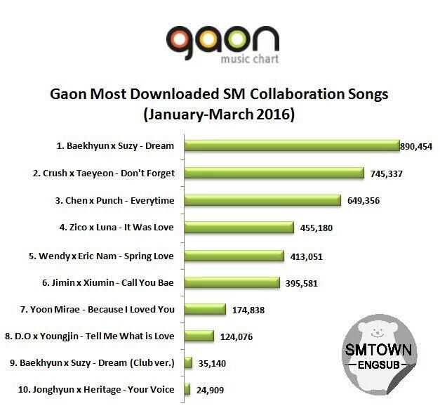 رتبه بندی چارت 2016 Gaon