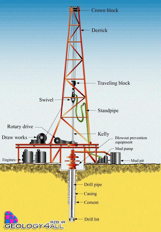 مبانی حفاری چاههای نفت و گاز
