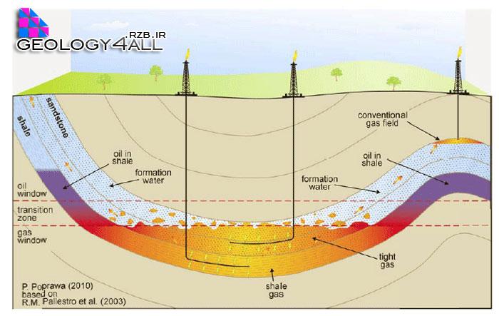 نفت شیل چیست؟