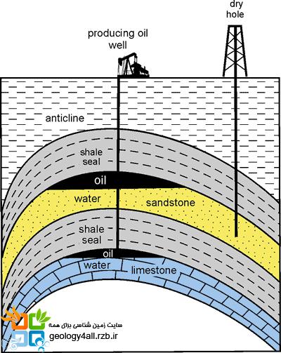 چاه های نفت