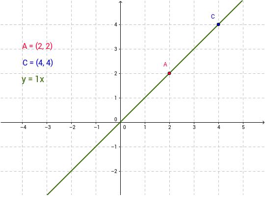 نکاتی مهم درمورد معادله خط*^*^*