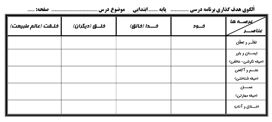 دانلود پکیج فرم خام جدول الگوی هدفگذاری (عرصه ها وعناصر) + 4 نمونه الگوی هدفگذاری آماده