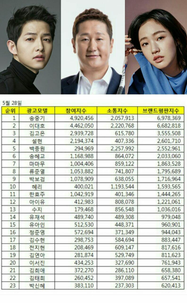سونگ جونگ کی برای سومین ماه متوالی ، ستاره تبلیغات شد . 😎👑