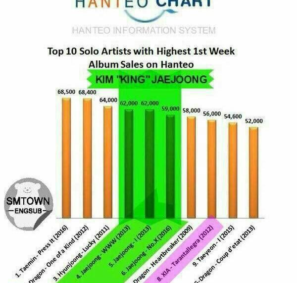 10 خواننده سولو برتر با فروش بالای آلبوم در هفته اول  انتشار  بر اساس چارت hanteo