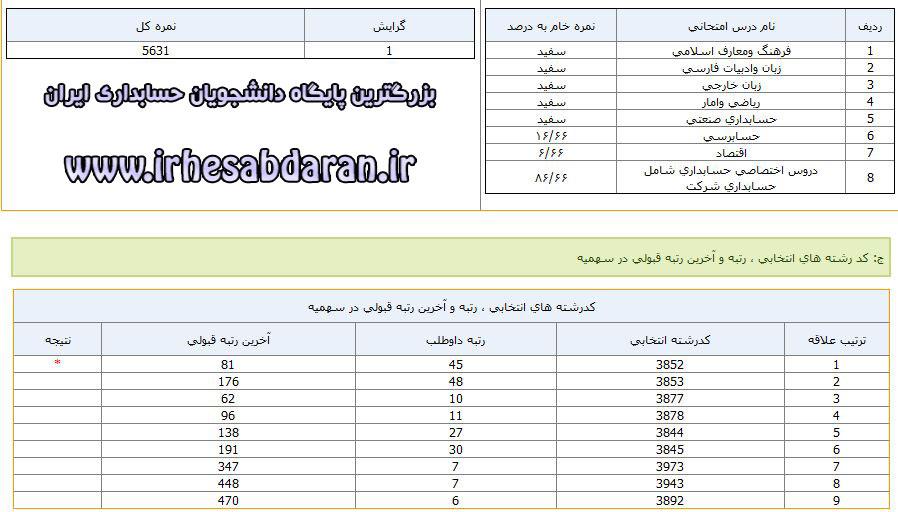 کاردانی به کارشناسی حسابداری شیراز