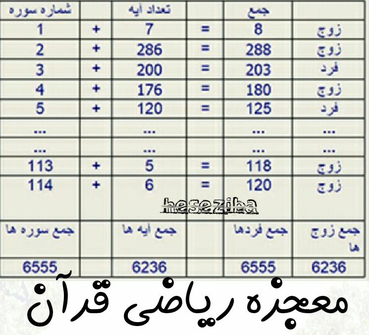 معجزه ریاضی قرآن