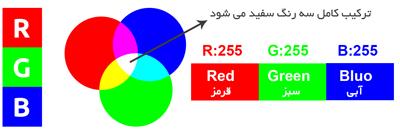 تفاوت rgb با cmyk چیست