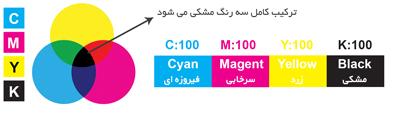 تفاوت CMYK و RGB چیست