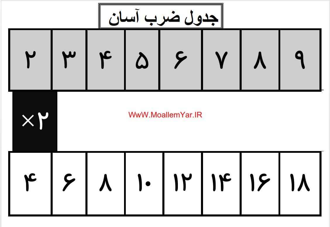 آموزش جدول ضرب پایه سوم | WwW.MoallemYar.IR