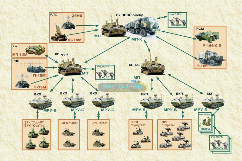 گرافیکی از شبکه شدن سامانه های مختلف روسی