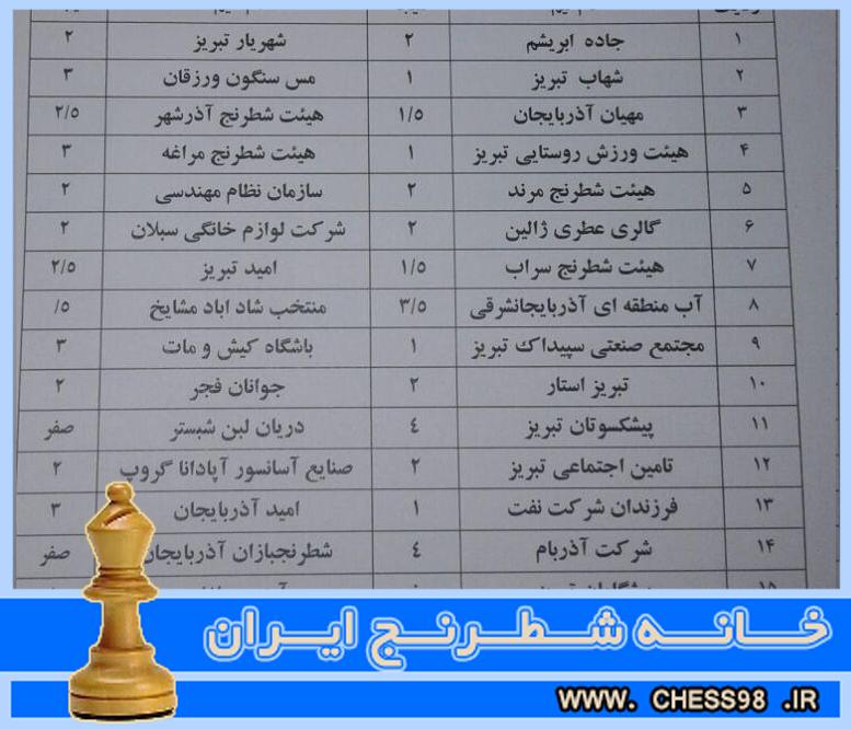مسابقات لیگ شطرنج آذربایجان