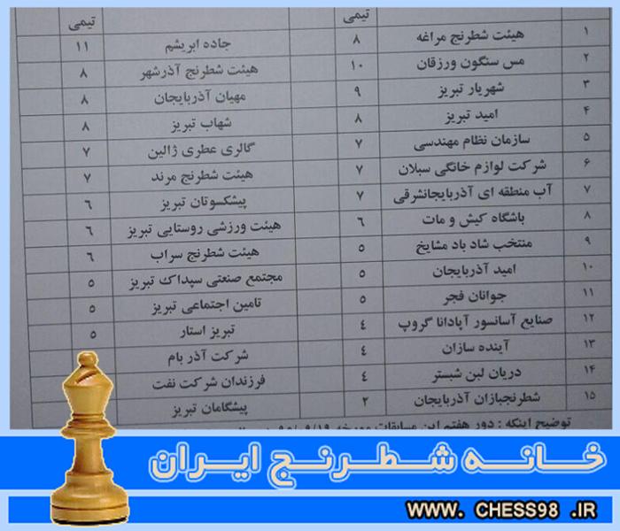 قرعه کشی دور هفتم مسابقات لیگ شطرنج آذربایجان به همراه نتایج دور ششم