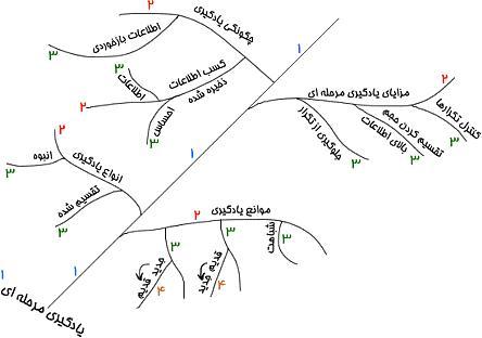 نمودار حافظه( درخت حافظه)