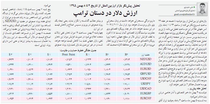 تحلیل پیش نگر بازار ارز بین الملل از تاریخ 4 تا 8 بهمن 1395