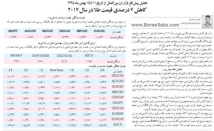 تحلیل پیش نگر بازار ارز بین الملل از تاریخ 11 تا 15 بهمن ماه 1395