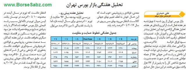 تحلیل هفتگی بازار بورس تهران