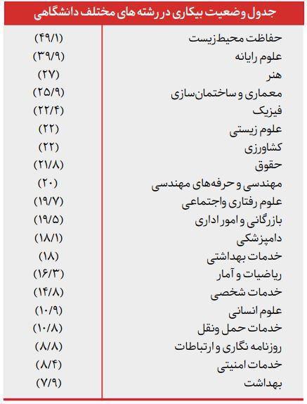 این رشتهها، بازار کار ندارند+ جدول اسامی